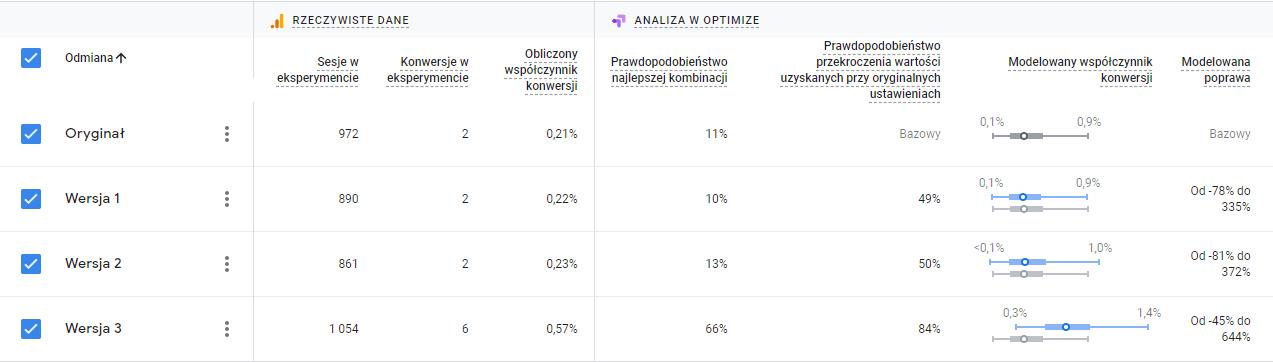 Trwający test w Google Optimize dla Statlook
