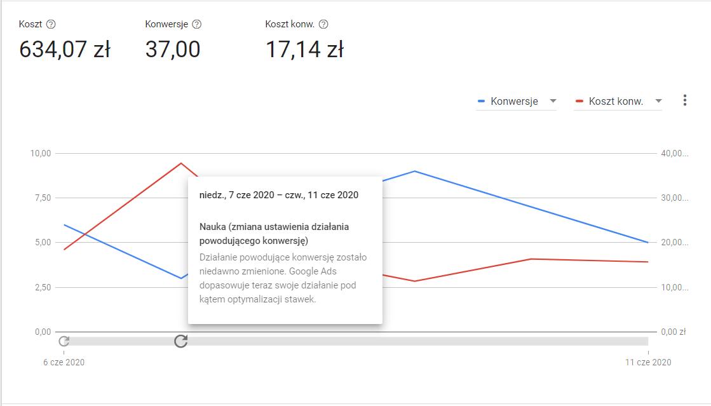 Okres nauki - Panel Google Ads