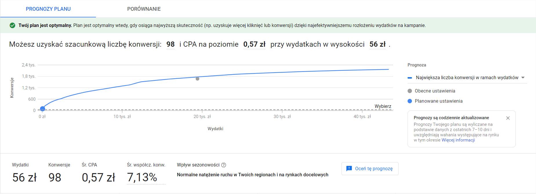 Widok z Planera skuteczności Google Ads