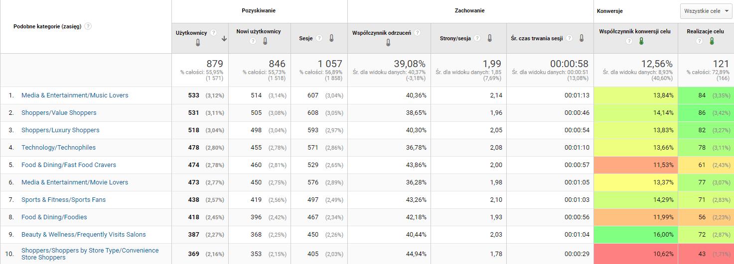 Przykładowy raport z Google Analytics dotyczący zainteresowań użytkowników witryny